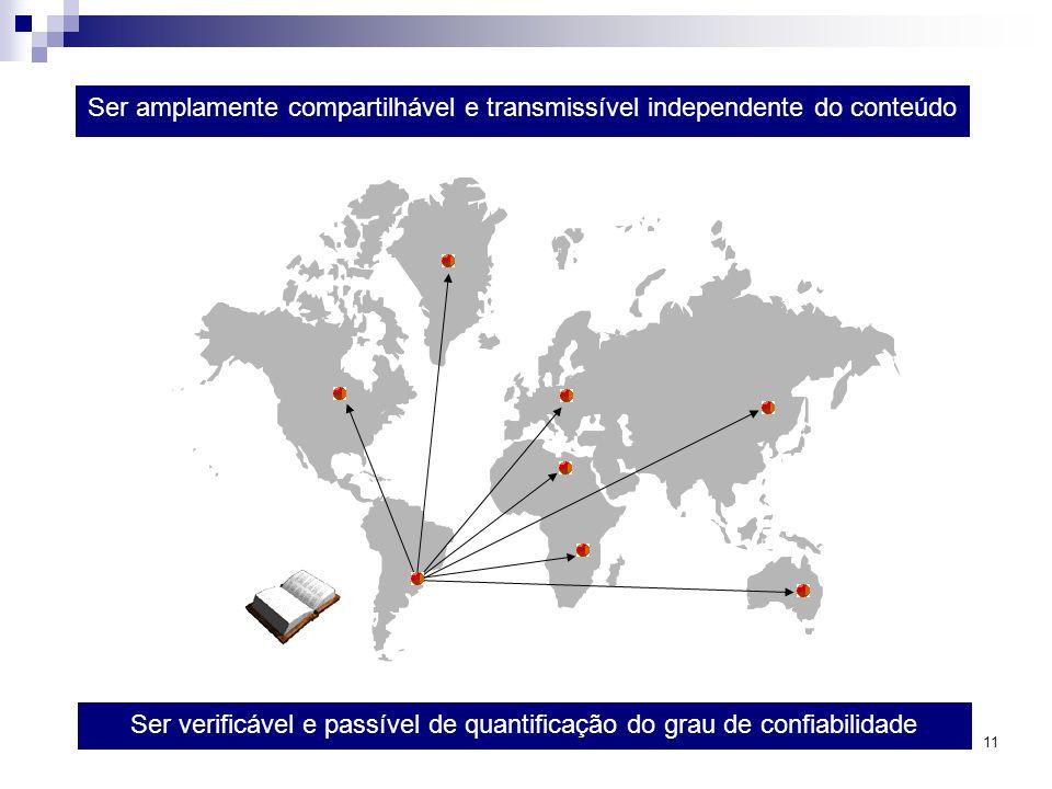 11 Ser amplamente compartilhável e transmissível independente do conteúdo Ser verificável e passível de quantificação do grau de confiabilidade