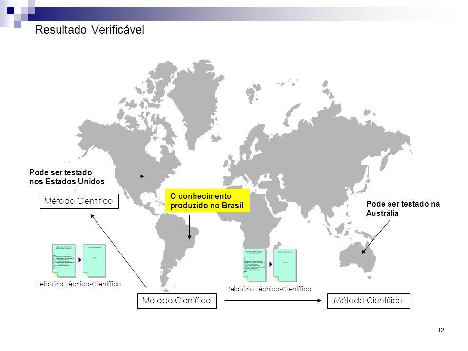 12 Resultado Verificável O conhecimento produzido no Brasil Pode ser testado na Austrália Método Científico Pode ser testado nos Estados Unidos Método