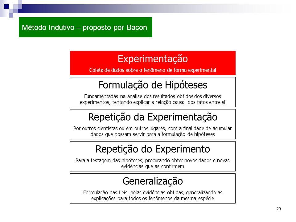 29 Método Indutivo – proposto por Bacon Experimentação Coleta de dados sobre o fenômeno de forma experimental Repetição da Experimentação Por outros c