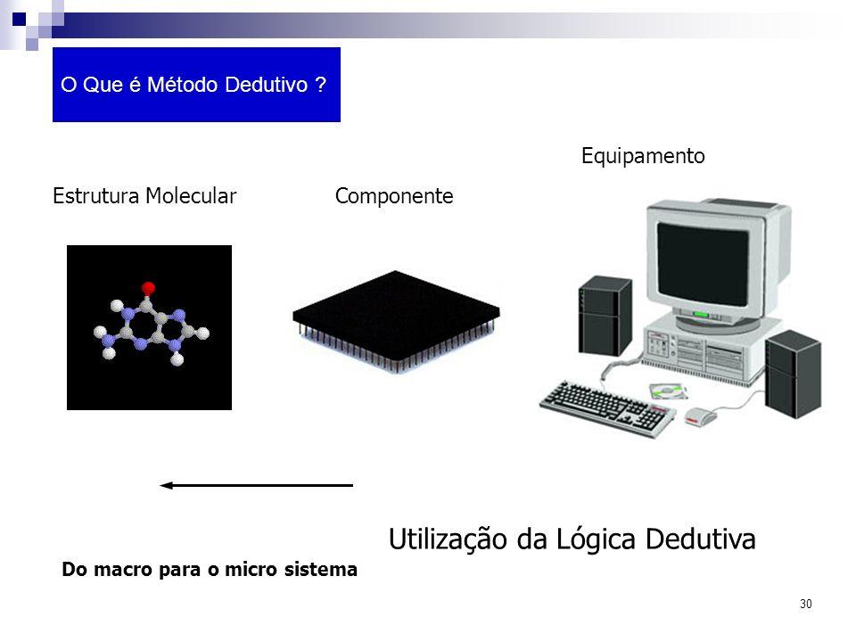 30 O Que é Método Dedutivo ? Utilização da Lógica Dedutiva Do macro para o micro sistema Estrutura Molecular Equipamento Componente