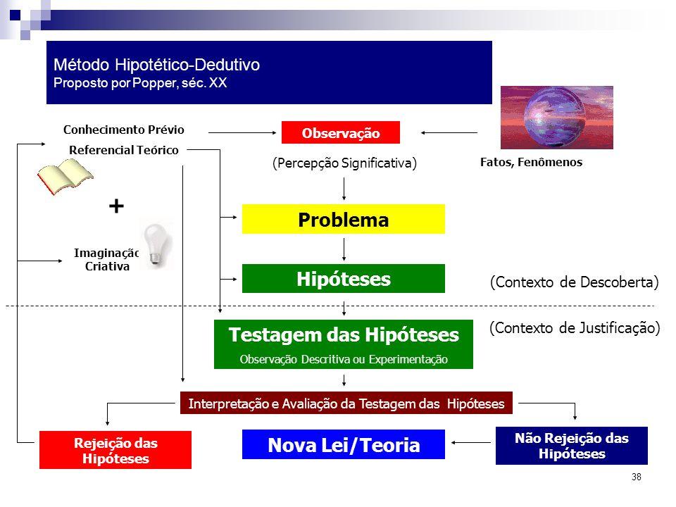 38 Método Hipotético-Dedutivo Proposto por Popper, séc. XX Problema Conhecimento Prévio Referencial Teórico Observação Fatos, Fenômenos (Percepção Sig