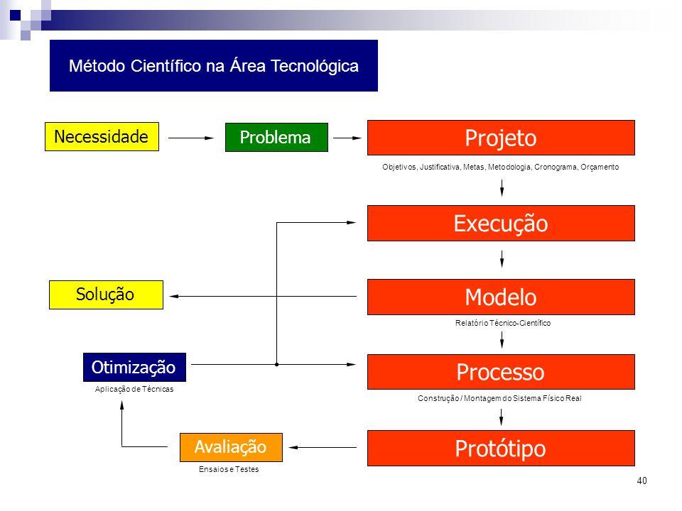 40 Método Científico na Área Tecnológica Ensaios e Testes Projeto Execução Problema Solução Modelo Necessidade Processo Protótipo Avaliação Otimização