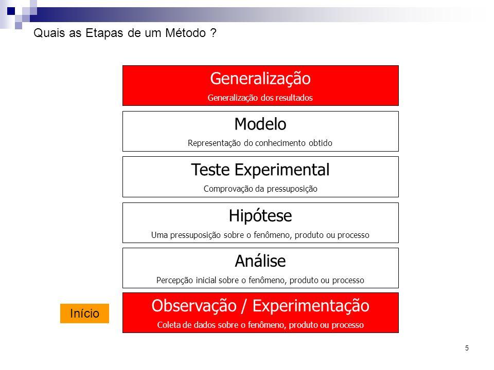 5 Quais as Etapas de um Método ? Análise Percepção inicial sobre o fenômeno, produto ou processo Observação / Experimentação Coleta de dados sobre o f
