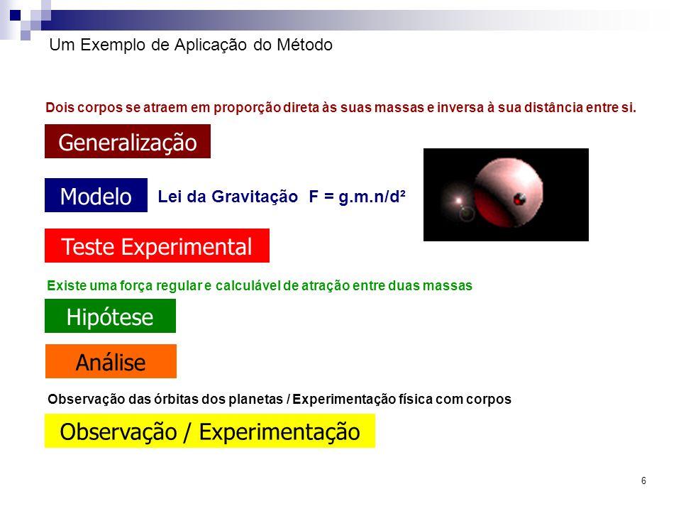 6 Um Exemplo de Aplicação do Método Hipótese Observação / Experimentação Teste Experimental Modelo Generalização Análise Existe uma força regular e ca