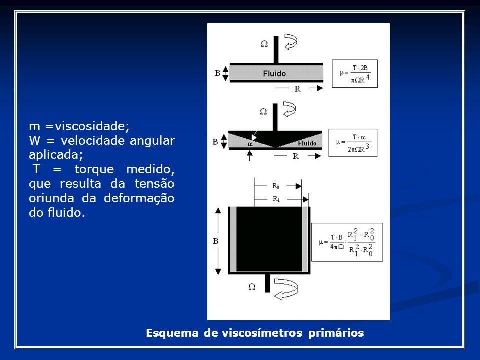 Esquema de viscosímetros primários m =viscosidade; W = velocidade angular aplicada; T = torque medido, que resulta da tensão oriunda da deformação do