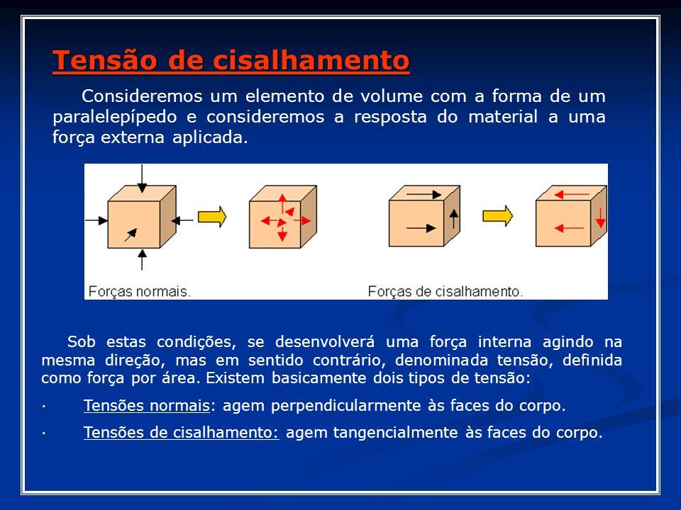 Tensão de cisalhamento Consideremos um elemento de volume com a forma de um paralelepípedo e consideremos a resposta do material a uma força externa a