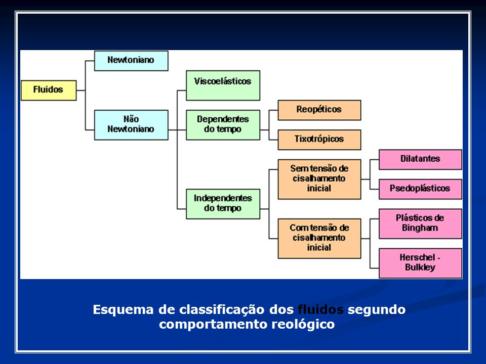 Esquema de classificação dos fluidos segundo comportamento reológico