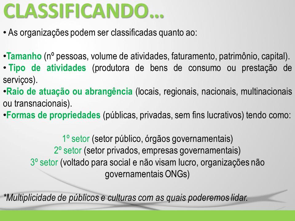 CLASSIFICANDO… As organizações podem ser classificadas quanto ao: Tamanho (nº pessoas, volume de atividades, faturamento, patrimônio, capital). Tipo d