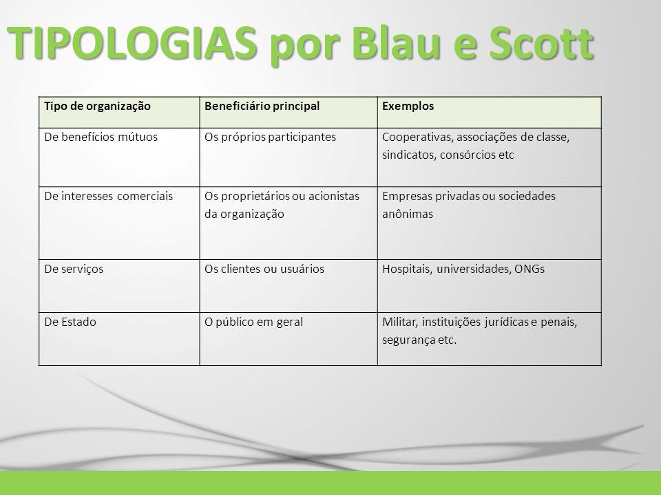 TIPOLOGIAS por Blau e Scott Tipo de organizaçãoBeneficiário principalExemplos De benefícios mútuosOs próprios participantes Cooperativas, associações