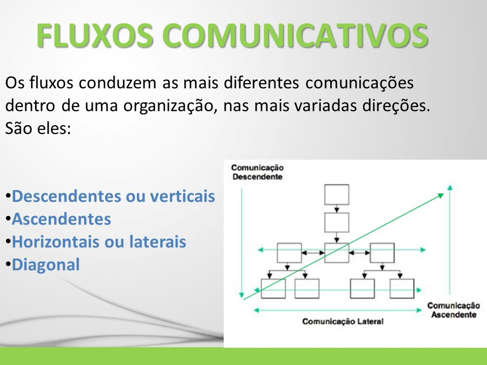 FLUXOS COMUNICATIVOS Os fluxos conduzem as mais diferentes comunicações dentro de uma organização, nas mais variadas direções. São eles: Descendentes