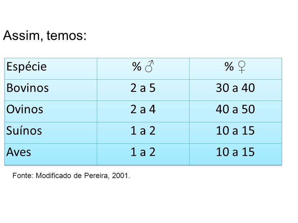 Assim, temos: Fonte: Modificado de Pereira, 2001.