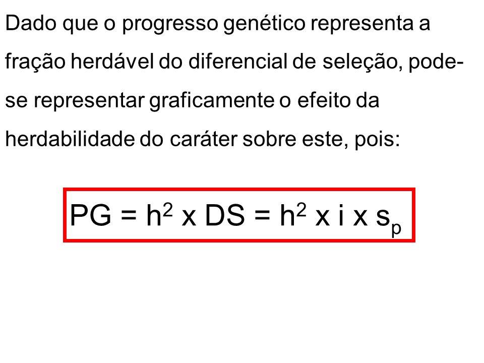Dado que o progresso genético representa a fração herdável do diferencial de seleção, pode- se representar graficamente o efeito da herdabilidade do c