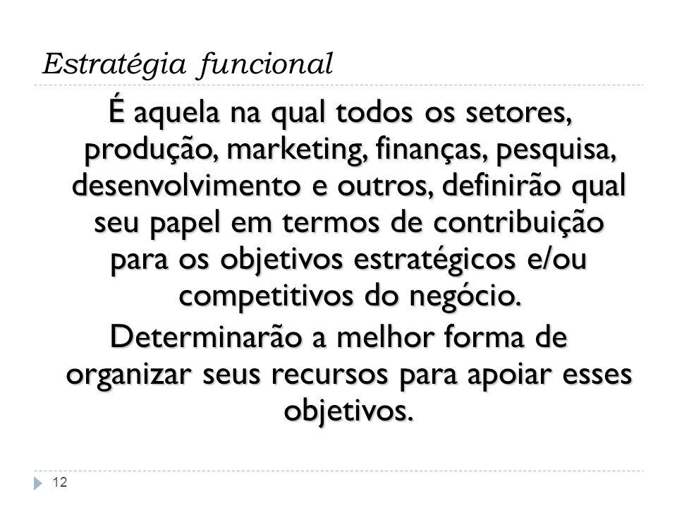 Estratégia funcional 12 É aquela na qual todos os setores, produção, marketing, finanças, pesquisa, desenvolvimento e outros, definirão qual seu papel
