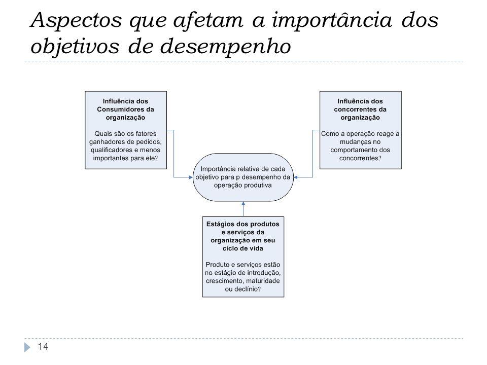 Aspectos que afetam a importância dos objetivos de desempenho 14