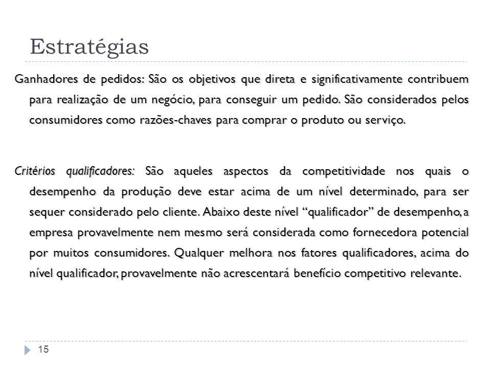 Estratégias 15 Ganhadores de pedidos: São os objetivos que direta e significativamente contribuem para realização de um negócio, para conseguir um ped