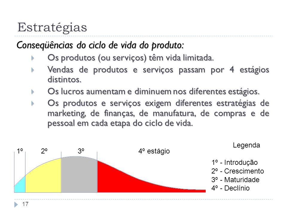 Estratégias 17 Conseqüências do ciclo de vida do produto: Os produtos (ou serviços) têm vida limitada. Os produtos (ou serviços) têm vida limitada. Ve