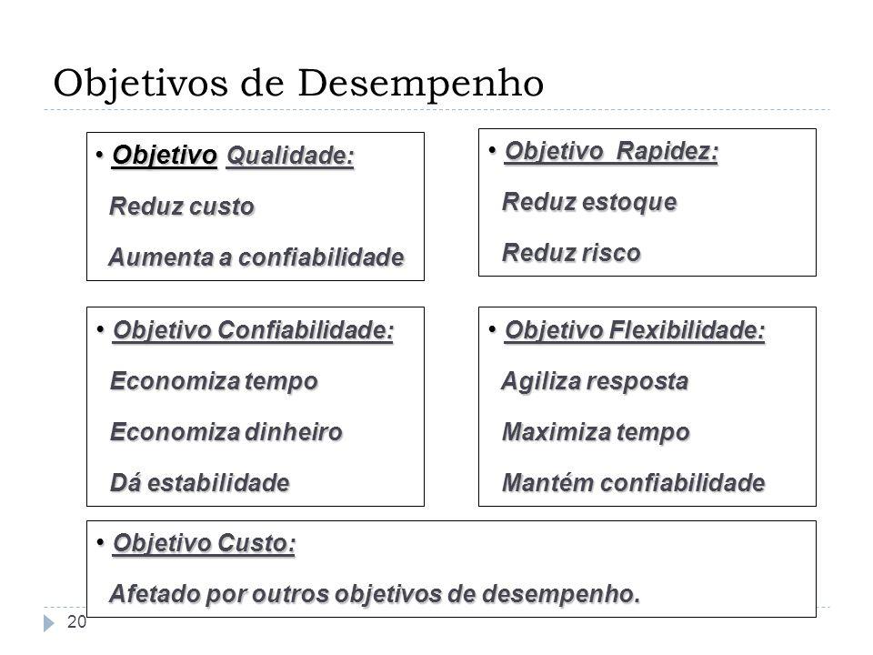 Objetivos de Desempenho 20 Objetivo Qualidade: Objetivo Qualidade: Reduz custo Reduz custo Aumenta a confiabilidade Aumenta a confiabilidade Objetivo