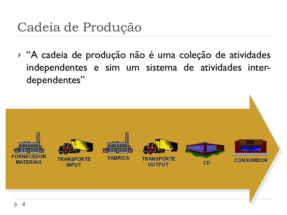 Cadeia de Produção 4 A cadeia de produção não é uma coleção de atividades independentes e sim um sistema de atividades inter- dependentes FORNECEDORMA