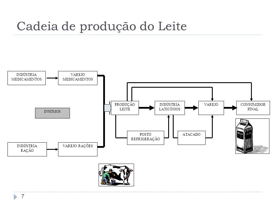 Cadeia de produção do Leite 7 INDÚSTRIA RAÇÃO INDÚSTRIA MEDICAMENTOS VAREJO RAÇÕES VAREJO MEDICAMENTOS PRODUÇÃO LEITE INDÚSTRIA LATICÍNIOS ATACADO VAR