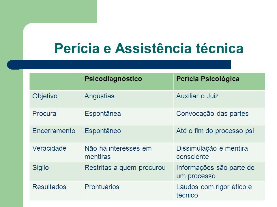 Perícia e Assistência Técnica - Atuação dos Peritos- Art.