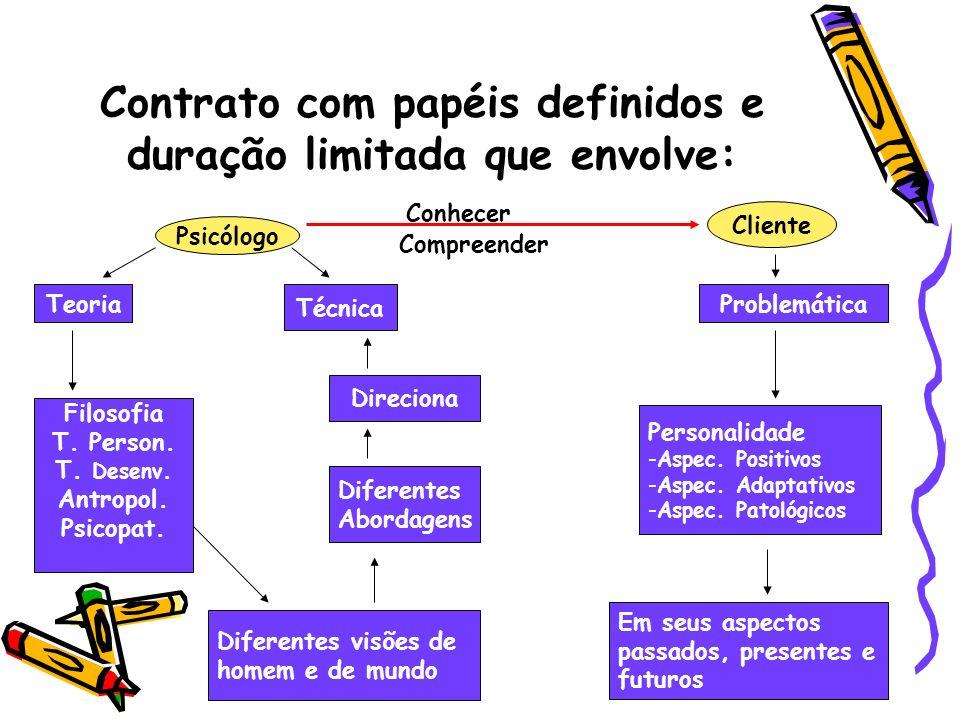 Contrato com papéis definidos e duração limitada que envolve: Psicólogo Cliente Conhecer Compreender Em seus aspectos passados, presentes e futuros Pr