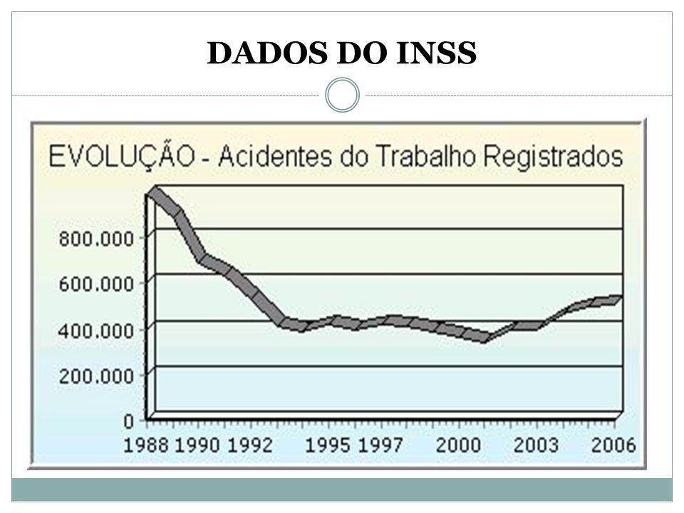 DADOS DO INSS