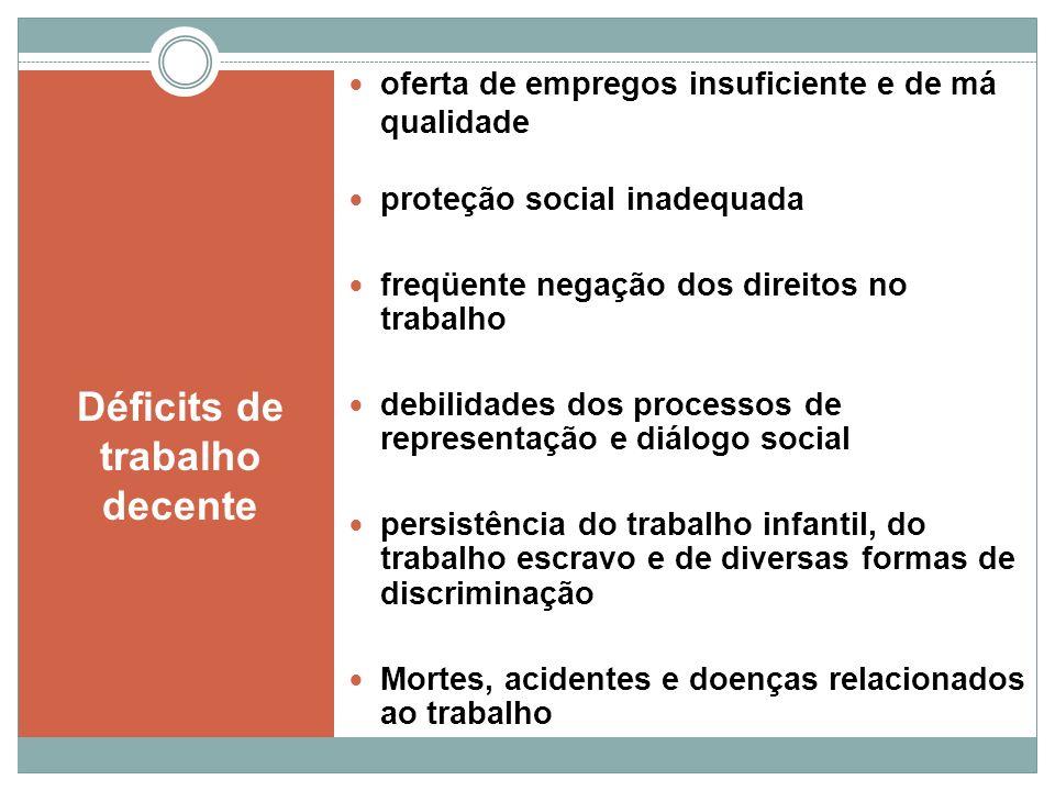Déficits de trabalho decente oferta de empregos insuficiente e de má qualidade proteção social inadequada freqüente negação dos direitos no trabalho d