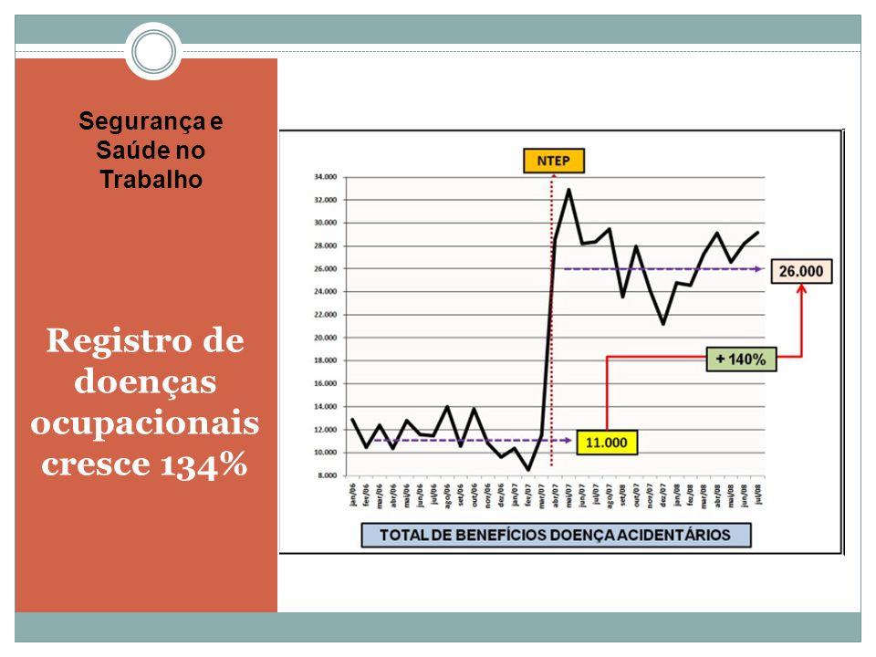 Registro de doenças ocupacionais cresce 134% Segurança e Saúde no Trabalho