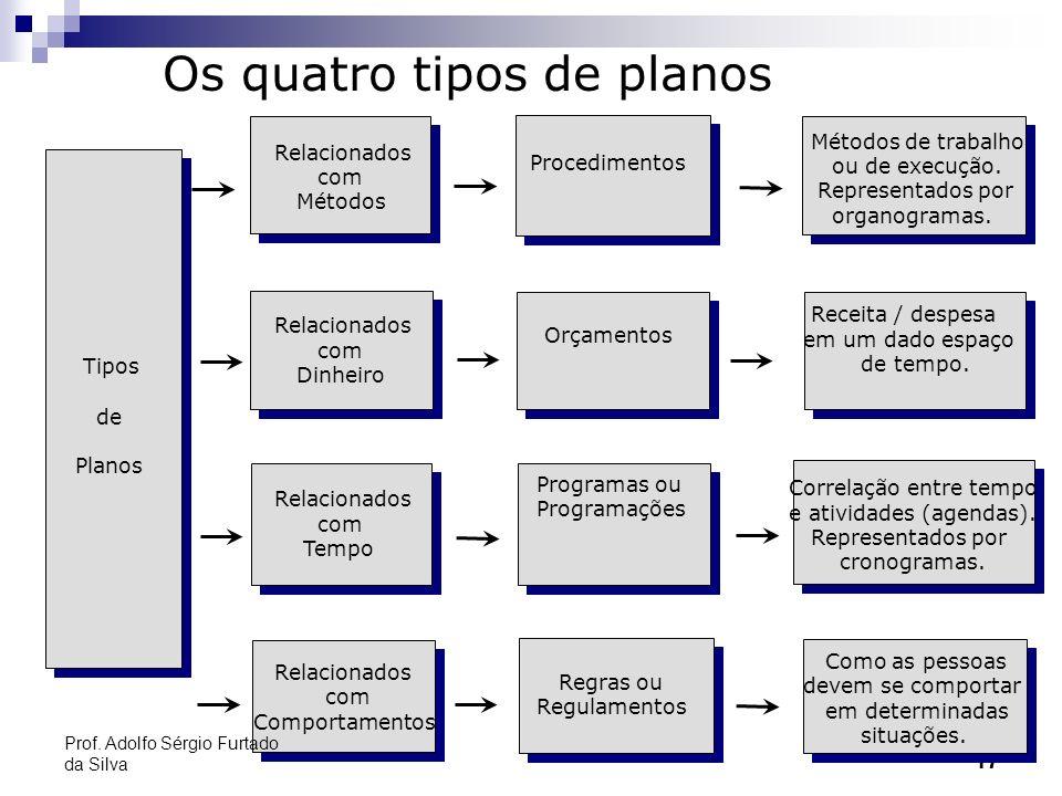 17 Métodos de trabalho ou de execução. Representados por organogramas. Receita / despesa em um dado espaço de tempo. Correlação entre tempo e atividad