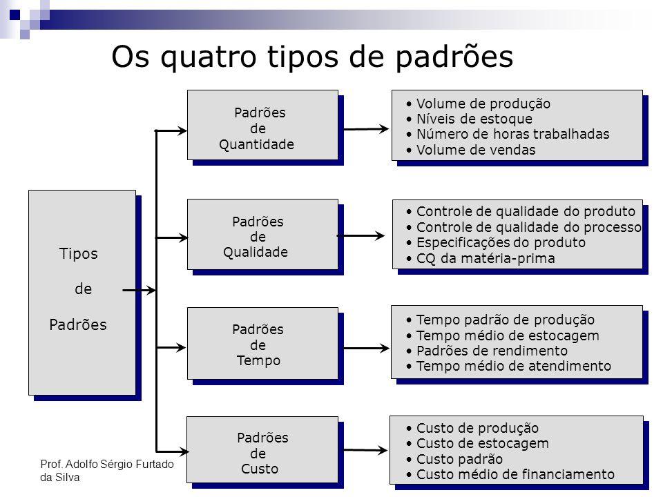18 Os quatro tipos de padrões Tipos de Padrões de Quantidade Padrões de Qualidade Padrões de Tempo Padrões de Custo Volume de produção Níveis de estoq