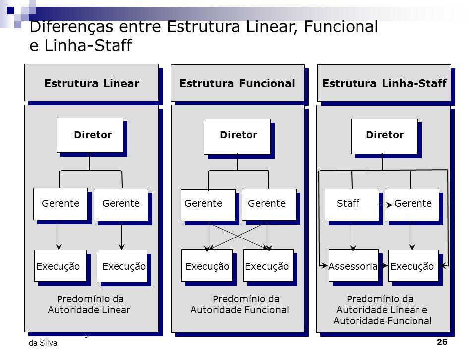26 Prof. Adolfo Sérgio Furtado da Silva Diferenças entre Estrutura Linear, Funcional e Linha-Staff Estrutura LinearEstrutura FuncionalEstrutura Linha-