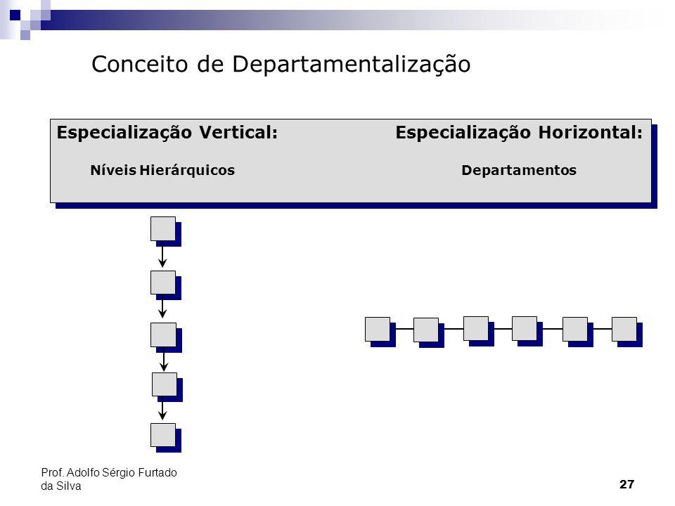 27 Prof. Adolfo Sérgio Furtado da Silva Especialização Vertical: Especialização Horizontal: Níveis HierárquicosDepartamentos Especialização Vertical: