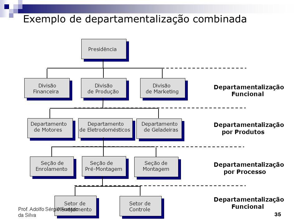 35 Exemplo de departamentalização combinada Departamentalização Funcional Departamentalização por Produtos Departamentalização por Processo Departamen
