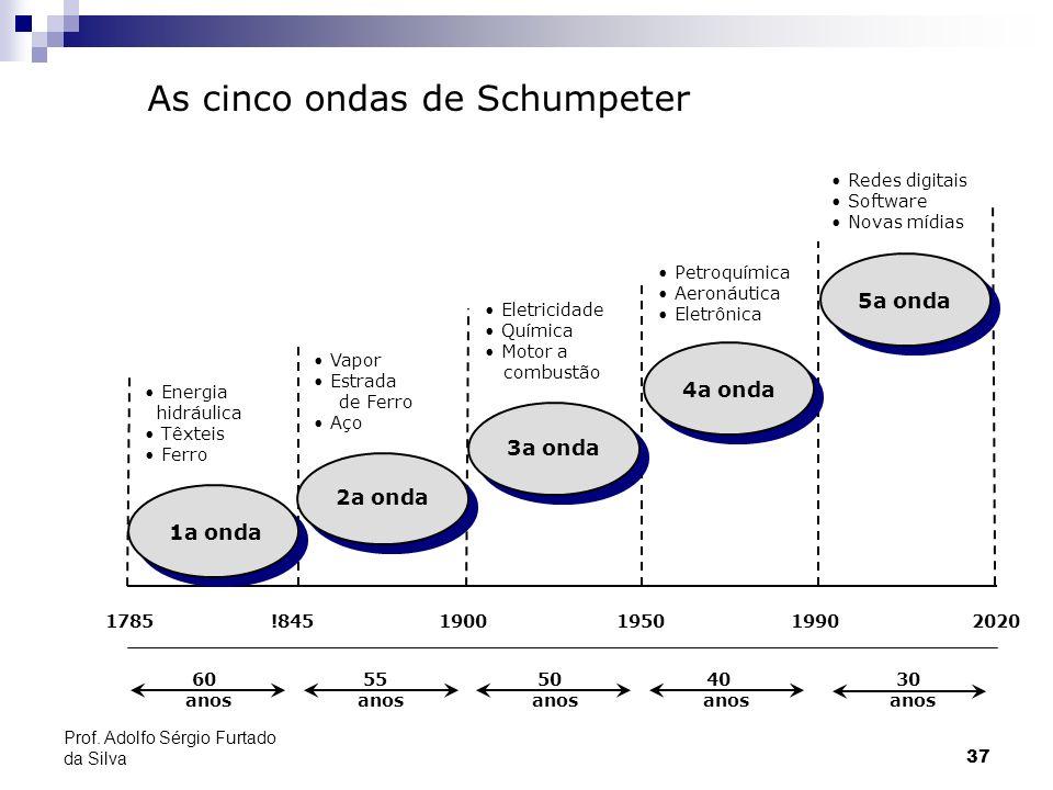 37 Prof. Adolfo Sérgio Furtado da Silva As cinco ondas de Schumpeter Energia hidráulica Têxteis Ferro 2a onda 3a onda 4a onda 5a onda 1a onda Vapor Es