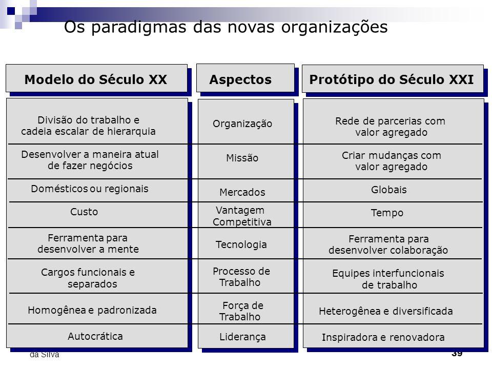 39 Prof. Adolfo Sérgio Furtado da Silva Os paradigmas das novas organizações Divisão do trabalho e cadeia escalar de hierarquia Desenvolver a maneira