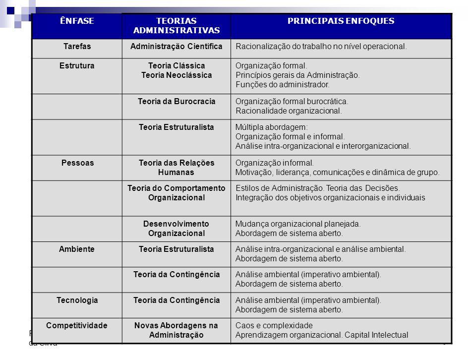 7 Prof. Adolfo Sérgio Furtado da Silva ÊNFASETEORIAS ADMINISTRATIVAS PRINCIPAIS ENFOQUES TarefasAdministração CientíficaRacionalização do trabalho no