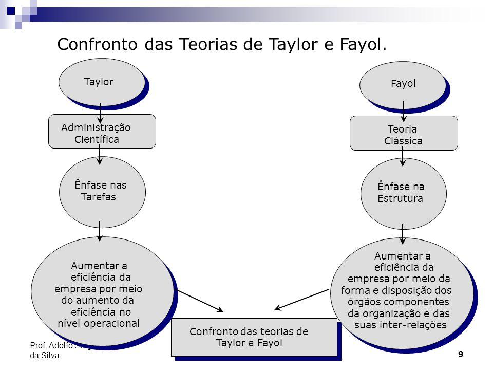 9 Prof. Adolfo Sérgio Furtado da Silva Taylor Administração Científica Ênfase nas Tarefas Aumentar a eficiência da empresa por meio do aumento da efic