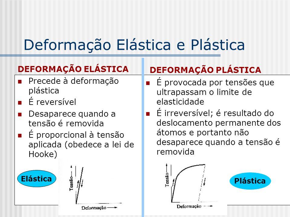 Deformação Elástica e Plástica DEFORMAÇÃO ELÁSTICA Precede à deformação plástica É reversível Desaparece quando a tensão é removida É proporcional à t