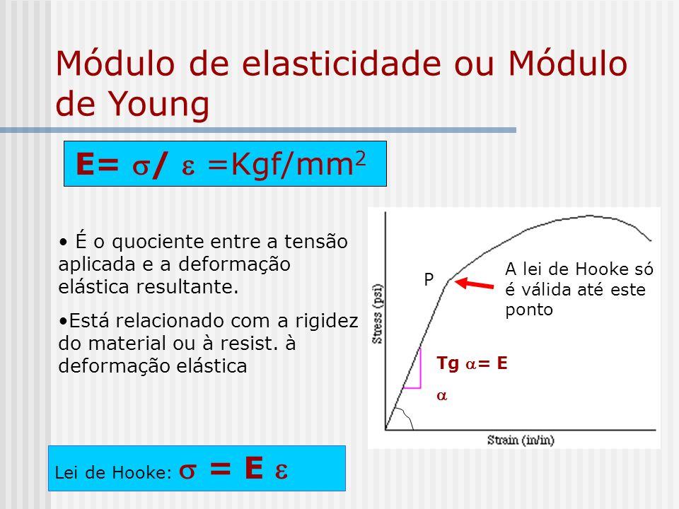 Módulo de elasticidade ou Módulo de Young E= / =Kgf/mm 2 É o quociente entre a tensão aplicada e a deformação elástica resultante.