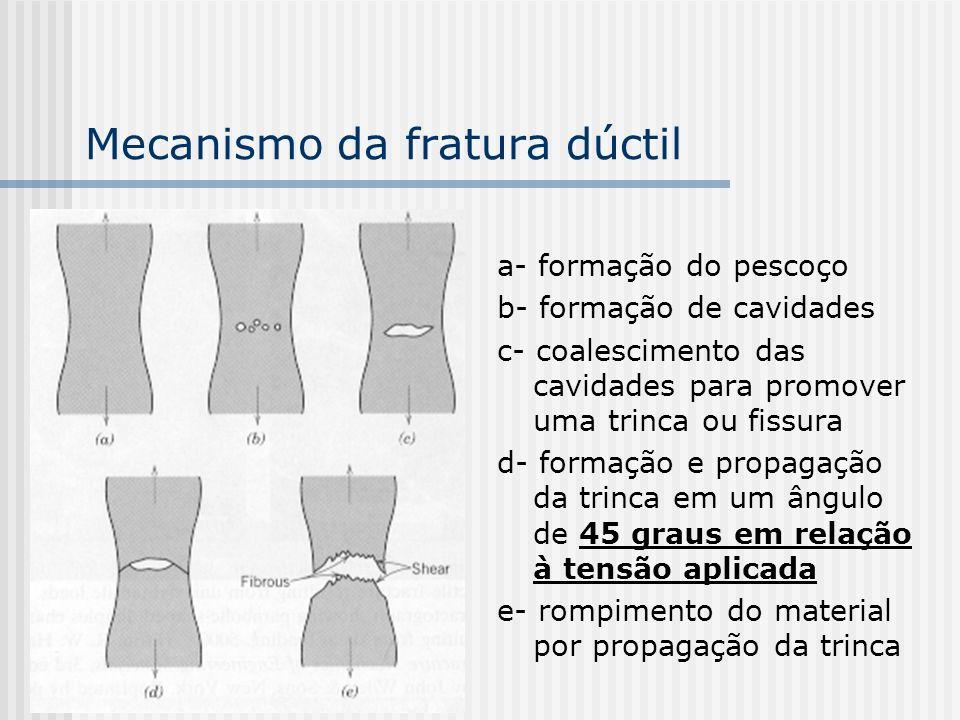 Mecanismo da fratura dúctil a- formação do pescoço b- formação de cavidades c- coalescimento das cavidades para promover uma trinca ou fissura d- formação e propagação da trinca em um ângulo de 45 graus em relação à tensão aplicada e- rompimento do material por propagação da trinca