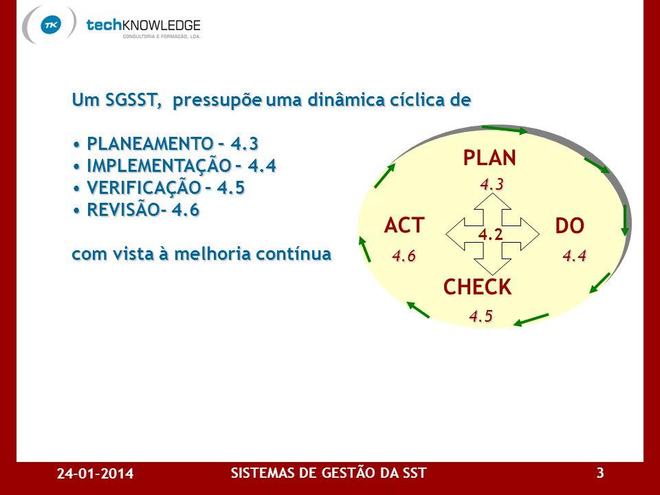 24-01-2014 SISTEMAS DE GESTÃO DA SST3 Um SGSST, pressupõe uma dinâmica cíclica de PLANEAMENTO – 4.3 PLANEAMENTO – 4.3 IMPLEMENTAÇÃO – 4.4 IMPLEMENTAÇÃO – 4.4 VERIFICAÇÃO – 4.5 VERIFICAÇÃO – 4.5 REVISÃO- 4.6 REVISÃO- 4.6 com vista à melhoria contínua ACT PLAN DO CHECK 4.3 4.4 4.5 4.6 4.2