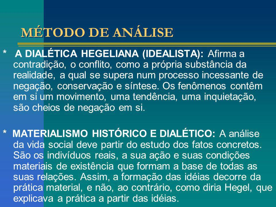 MÉTODO DE ANÁLISE * A DIALÉTICA HEGELIANA (IDEALISTA): Afirma a contradição, o conflito, como a própria substância da realidade, a qual se supera num