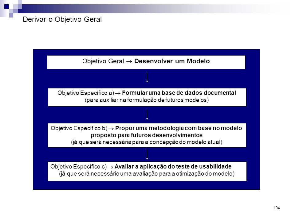 104 Derivar o Objetivo Geral Objetivo Geral Desenvolver um Modelo Objetivo Específico a) Formular uma base de dados documental (para auxiliar na formu