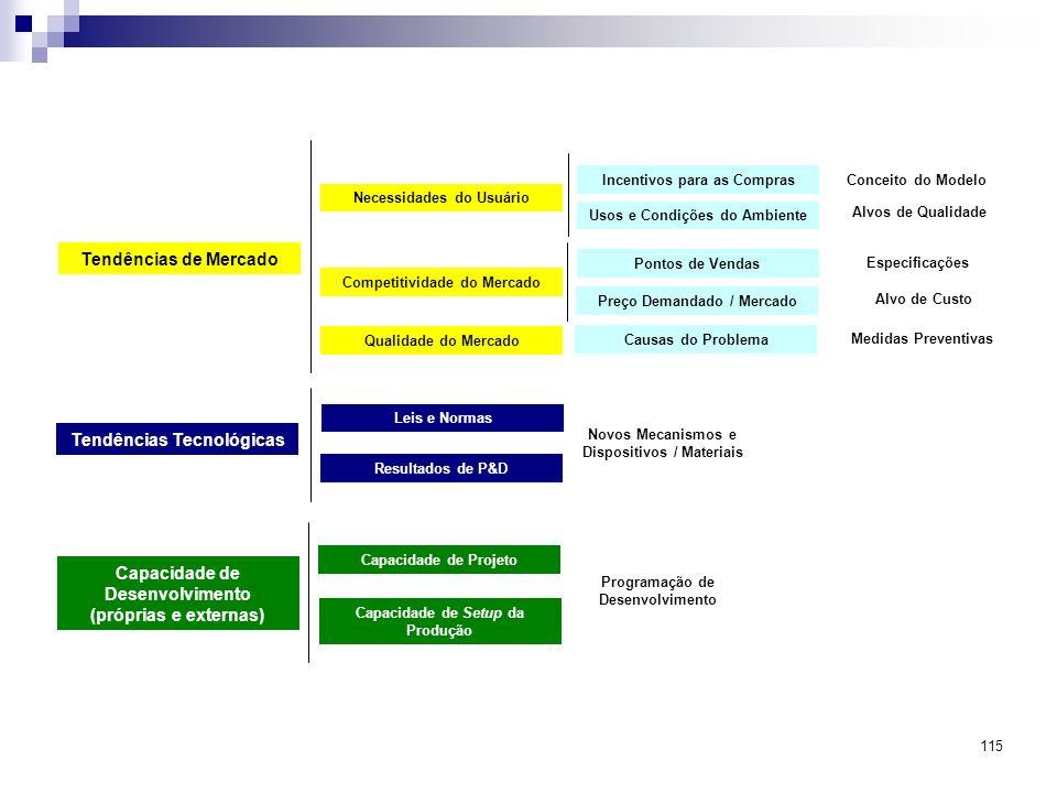 115 Tendências de Mercado Necessidades do Usuário Competitividade do Mercado Qualidade do Mercado Incentivos para as Compras Usos e Condições do Ambie