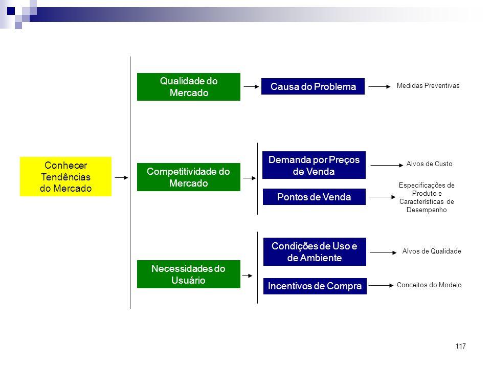 117 Conhecer Tendências do Mercado Qualidade do Mercado Competitividade do Mercado Necessidades do Usuário Causa do Problema Demanda por Preços de Ven