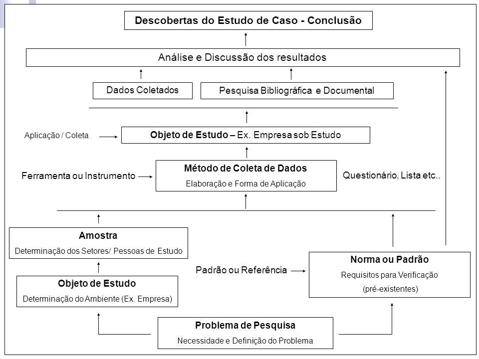 119 Problema de Pesquisa Necessidade e Definição do Problema Objeto de Estudo Determinação do Ambiente (Ex. Empresa) Amostra Determinação dos Setores/