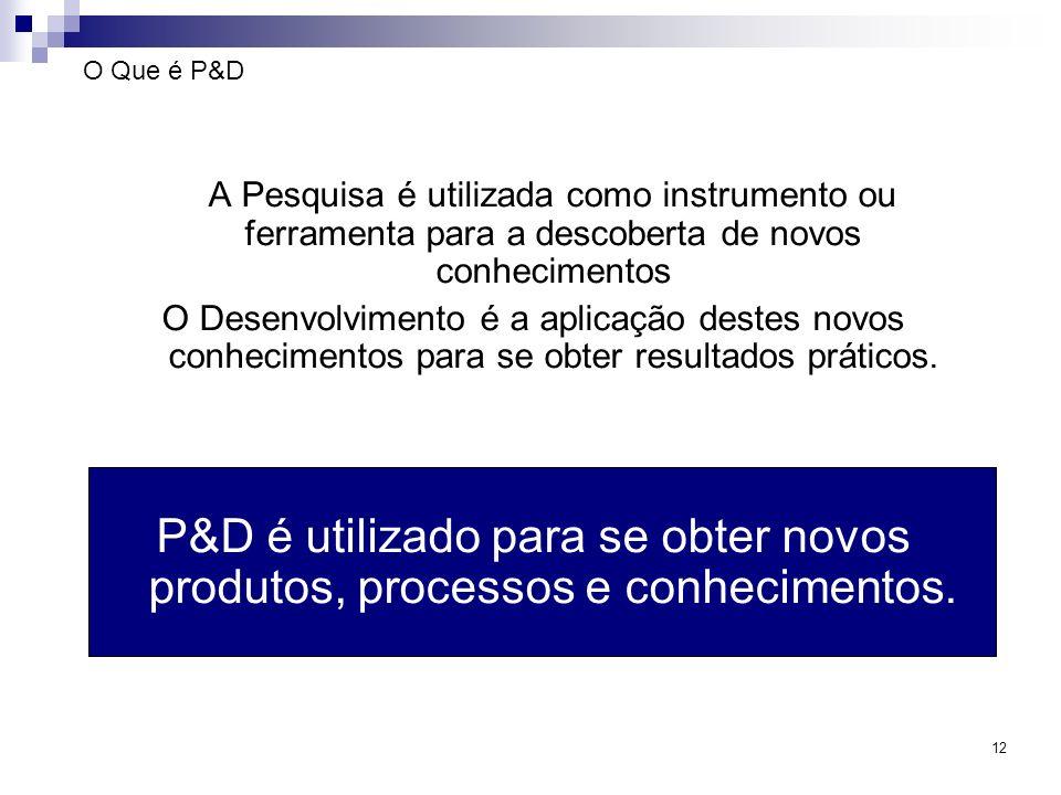 12 O Que é P&D A Pesquisa é utilizada como instrumento ou ferramenta para a descoberta de novos conhecimentos O Desenvolvimento é a aplicação destes n