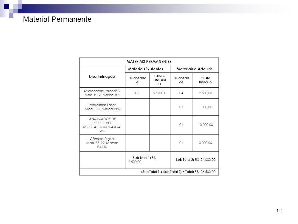 121 Material Permanente MATERIAIS PERMANENTES Discriminação Materiais ExistentesMateriais a Adquirir Quantidad e CUSTO UNITÁRI O Quantida de Custo Uni