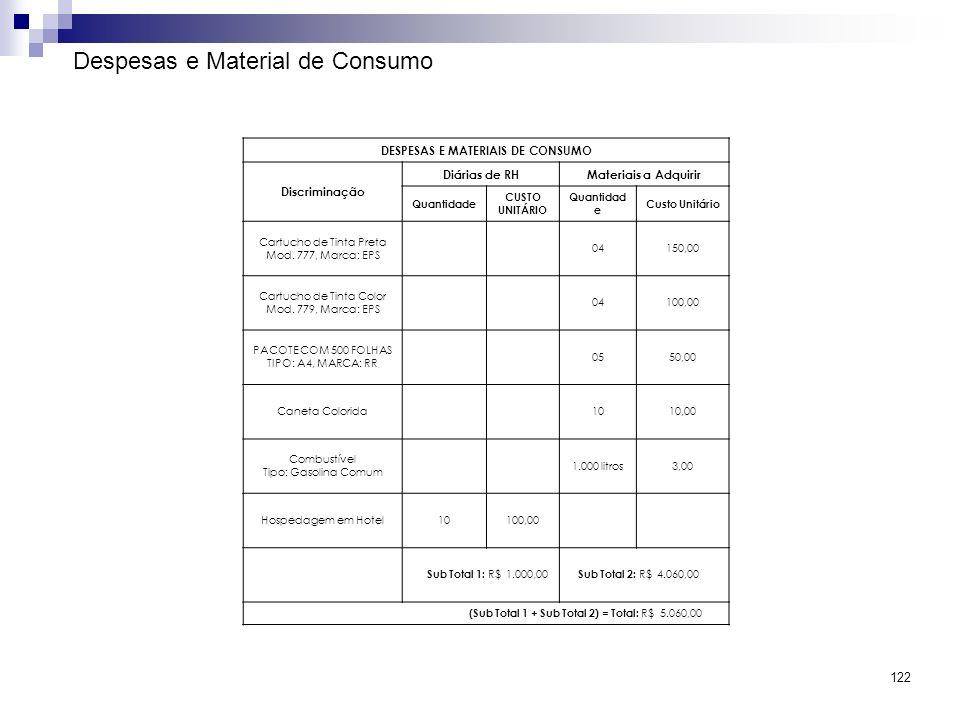 122 Despesas e Material de Consumo DESPESAS E MATERIAIS DE CONSUMO Discriminação Diárias de RHMateriais a Adquirir Quantidade CUSTO UNITÁRIO Quantidad
