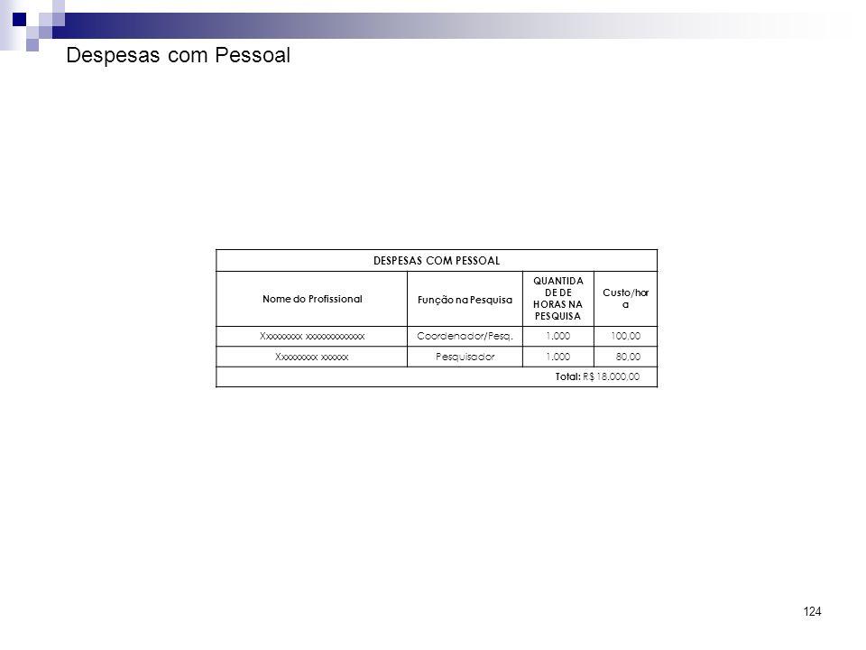 124 Despesas com Pessoal DESPESAS COM PESSOAL Nome do ProfissionalFunção na Pesquisa QUANTIDA DE DE HORAS NA PESQUISA Custo/hor a Xxxxxxxxx xxxxxxxxxx